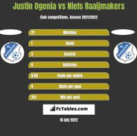 Justin Ogenia vs Niels Raaijmakers h2h player stats
