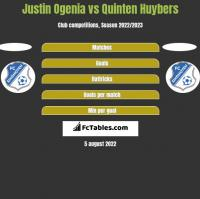Justin Ogenia vs Quinten Huybers h2h player stats