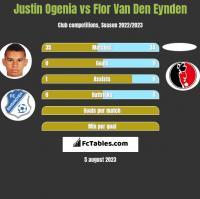 Justin Ogenia vs Flor Van Den Eynden h2h player stats