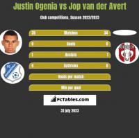 Justin Ogenia vs Jop van der Avert h2h player stats