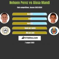 Nehuen Perez vs Aissa Mandi h2h player stats