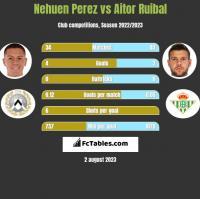 Nehuen Perez vs Aitor Ruibal h2h player stats