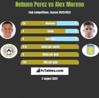 Nehuen Perez vs Alex Moreno h2h player stats