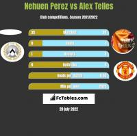 Nehuen Perez vs Alex Telles h2h player stats