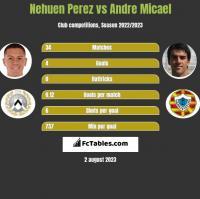 Nehuen Perez vs Andre Micael h2h player stats