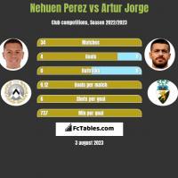 Nehuen Perez vs Artur Jorge h2h player stats
