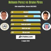 Nehuen Perez vs Bruno Pires h2h player stats