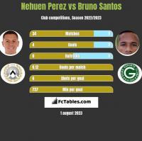 Nehuen Perez vs Bruno Santos h2h player stats