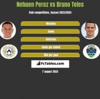 Nehuen Perez vs Bruno Teles h2h player stats