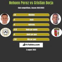 Nehuen Perez vs Cristian Borja h2h player stats