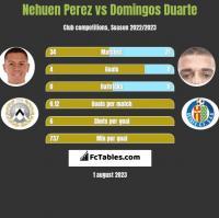 Nehuen Perez vs Domingos Duarte h2h player stats