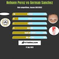 Nehuen Perez vs German Sanchez h2h player stats