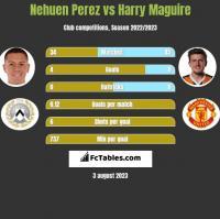Nehuen Perez vs Harry Maguire h2h player stats