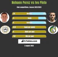 Nehuen Perez vs Ivo Pinto h2h player stats