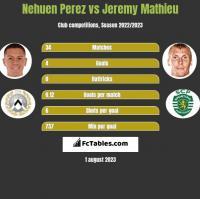 Nehuen Perez vs Jeremy Mathieu h2h player stats