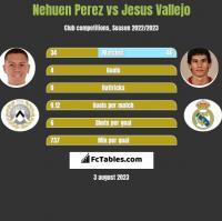 Nehuen Perez vs Jesus Vallejo h2h player stats