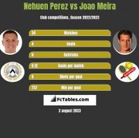 Nehuen Perez vs Joao Meira h2h player stats