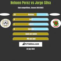 Nehuen Perez vs Jorge Silva h2h player stats