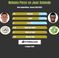 Nehuen Perez vs Jose Semedo h2h player stats