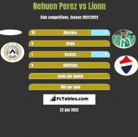 Nehuen Perez vs Lionn h2h player stats