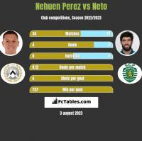Nehuen Perez vs Neto h2h player stats