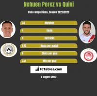 Nehuen Perez vs Quini h2h player stats