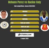 Nehuen Perez vs Racine Coly h2h player stats