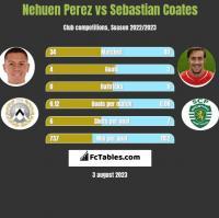 Nehuen Perez vs Sebastian Coates h2h player stats