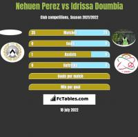 Nehuen Perez vs Idrissa Doumbia h2h player stats