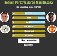 Nehuen Perez vs Aaron-Wan Bissaka h2h player stats
