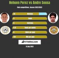 Nehuen Perez vs Andre Sousa h2h player stats
