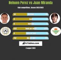 Nehuen Perez vs Juan Miranda h2h player stats