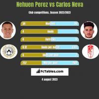 Nehuen Perez vs Carlos Neva h2h player stats
