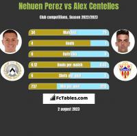 Nehuen Perez vs Alex Centelles h2h player stats