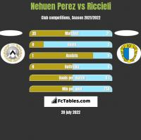 Nehuen Perez vs Riccieli h2h player stats