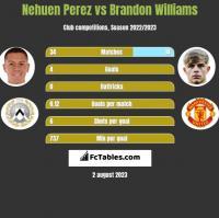 Nehuen Perez vs Brandon Williams h2h player stats