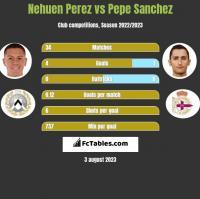 Nehuen Perez vs Pepe Sanchez h2h player stats