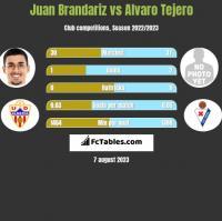 Juan Brandariz vs Alvaro Tejero h2h player stats