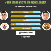 Juan Brandariz vs Clement Lenglet h2h player stats