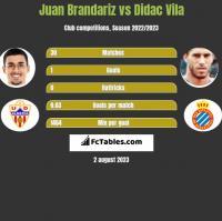 Juan Brandariz vs Didac Vila h2h player stats