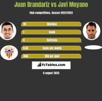 Juan Brandariz vs Javi Moyano h2h player stats