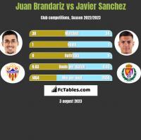 Juan Brandariz vs Javier Sanchez h2h player stats