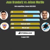 Juan Brandariz vs Jeison Murillo h2h player stats