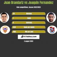 Juan Brandariz vs Joaquin Fernandez h2h player stats