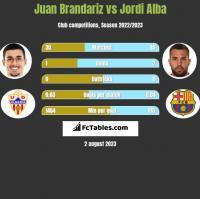 Juan Brandariz vs Jordi Alba h2h player stats