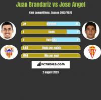 Juan Brandariz vs Jose Angel h2h player stats