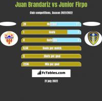 Juan Brandariz vs Junior Firpo h2h player stats