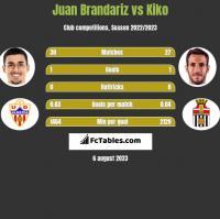 Juan Brandariz vs Kiko h2h player stats
