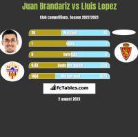 Juan Brandariz vs Lluis Lopez h2h player stats