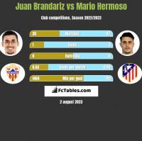 Juan Brandariz vs Mario Hermoso h2h player stats